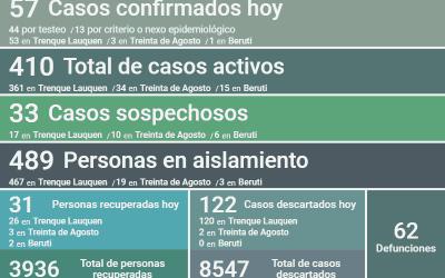 COVID-19:  HAY 410 CASOS ACTIVOS EN EL DISTRITO