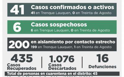 COVID-19: SIETE CASOS CONFIRMADOS -SEIS POR TESTEO Y UNO POR NEXO-, CUATRO PERSONAS MÁS RECUPERADAS Y 16 CASOS DESCARTADOS