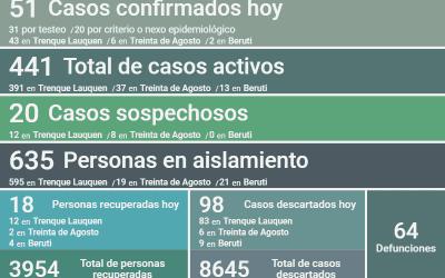 COVID-19: LOS CASOS ACTIVOS SUMAN 441, LUEGO DE REPORTARSE DOS DECESOS, CONFIRMARSE 51 NUEVOS CASOS Y RECUPERARSE 18 PERSONAS