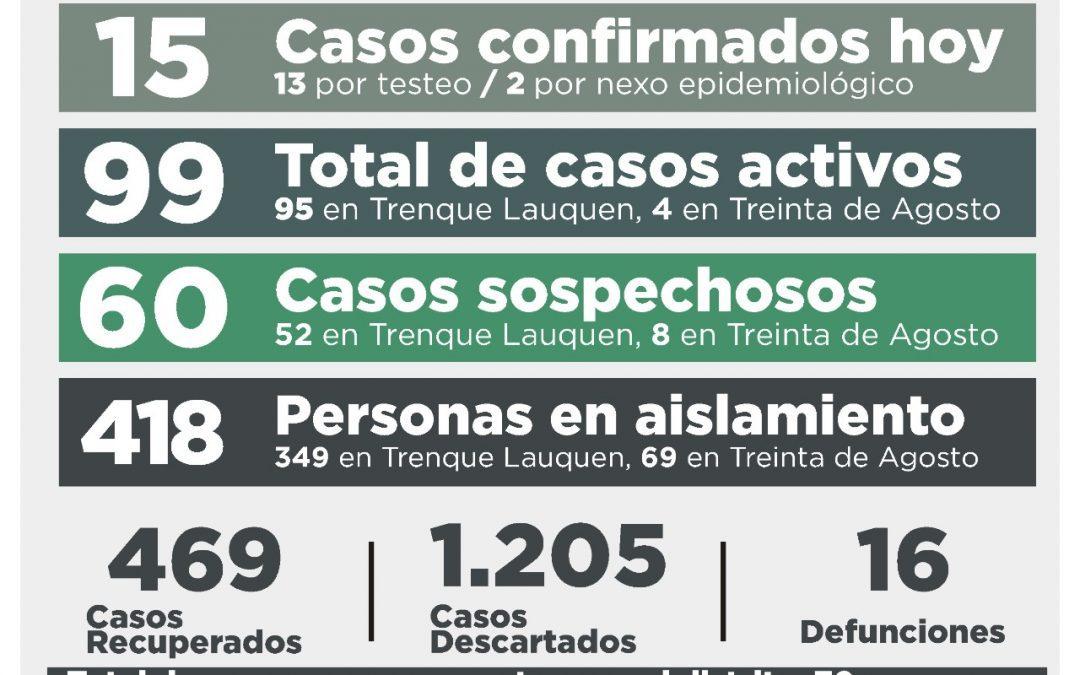 COVID-19: TRAS CONFIRMARSE 15 NUEVOS CASOS -13 POR TESTEO Y DOS POR NEXO- Y RECUPERARSE OTRAS CINCO PERSONAS, LOS CASOS ACTIVOS SON 99