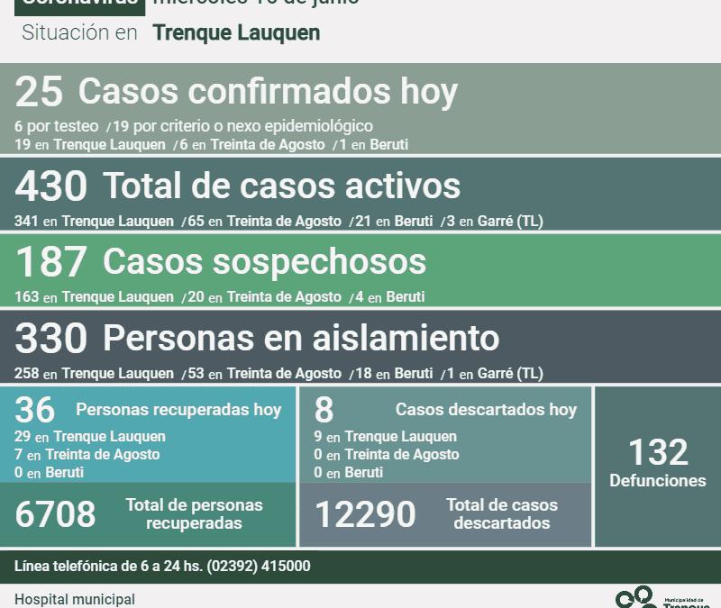 COVID-19:  LOS CASOS ACTIVOS EN EL DISTRITO SON 430