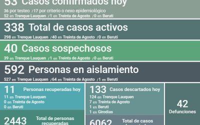 COVID-19: CON 53 NUEVOS CASOS CONFIRMADOS Y 11 PERSONAS RECUPERADAS MÁS, LOS CASOS ACTIVOS ASCENDIERON A 338