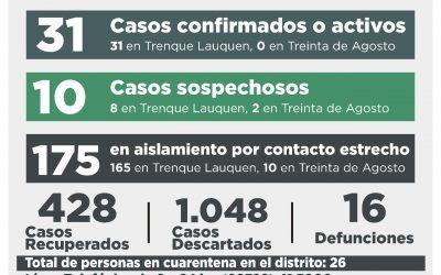COVID-19: SIGUEN SIENDO 31 LOS CASOS POSITIVOS AL REGISTRARSE SEIS CASOS CONFIRMADOS Y RECUPERARSE LA MISMA CANTIDAD DE PERSONAS