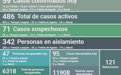SON 486 LOS CASOS ACTIVOS DE COVID-19 EN EL DISTRITO