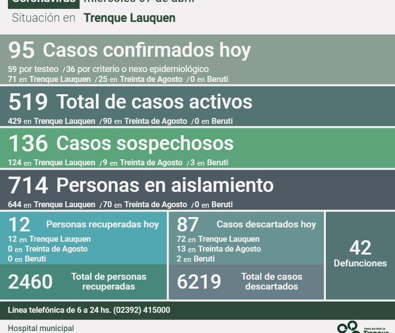 COVID-19: EL NÚMERO DE ACTIVOS SUBIÓ A 519, COMO RESULTADO DE LA CONFIRMACIÓN DE 95 NUEVOS CASOS Y LA RECUPERACIÓN DE 12 PERSONAS