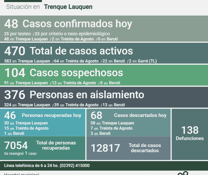 COVID-19: LOS CASOS ACTIVOS SE MANTIENEN EN 470, TRAS CONFIRMARSE 48 NUEVOS CASOS, DOS DECESOS Y 46 PERSONAS MÁS RECUPERADAS