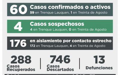 COVID-19: SE RECUPERARON OTRAS 12 PERSONAS Y AUNQUE HUBO CINCO CONFIRMADOS, LA CANTIDAD DE CASOS ACTIVOS BAJÓ A 60