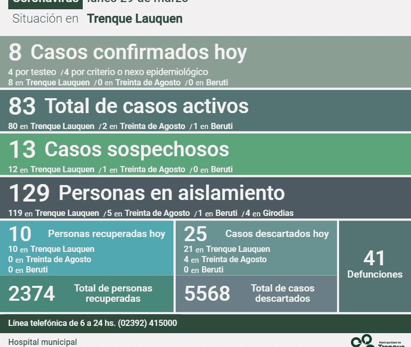 LOS CASOS ACTIVOS DE COVID-19 TUVIERON HOY UNA LEVE BAJA: SON 83