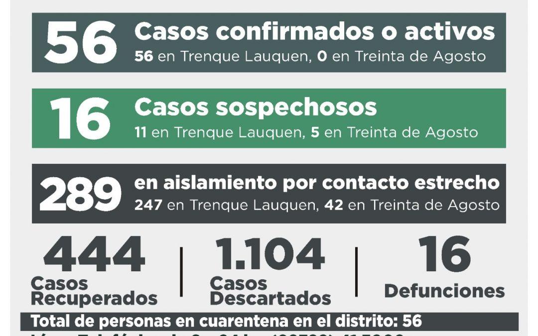 COVID-19:  SE CONFIRMARON 14 CASOS Y OTRA SIETE PERSONAS ESTÁN RECUPERADAS, POR LO QUE EL NÚMERO DE CASOS ACTIVOS ASCENDIÓ A 56
