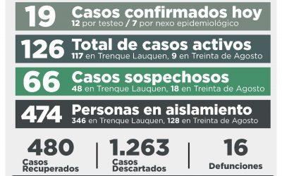 COVID-19: CON LA CONFIRMACIÓN DE 19 NUEVOS CASOS Y UNA PERSONA RECUPERADA, LA CANTIDAD TOTAL DE CASOS ACTIVOS SUBIÓ A 126