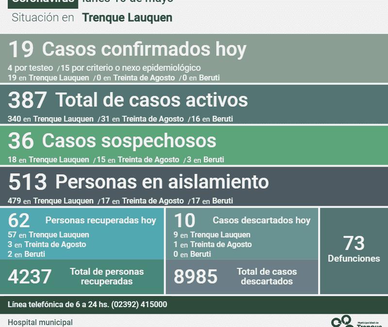 COVID-19: CON 19 NUEVOS CASOS CONFIRMADOS, TRES DECESOS Y 62 PERSONAS RECUPERADAS, HOY LOS CASOS ACTIVOS SON 387