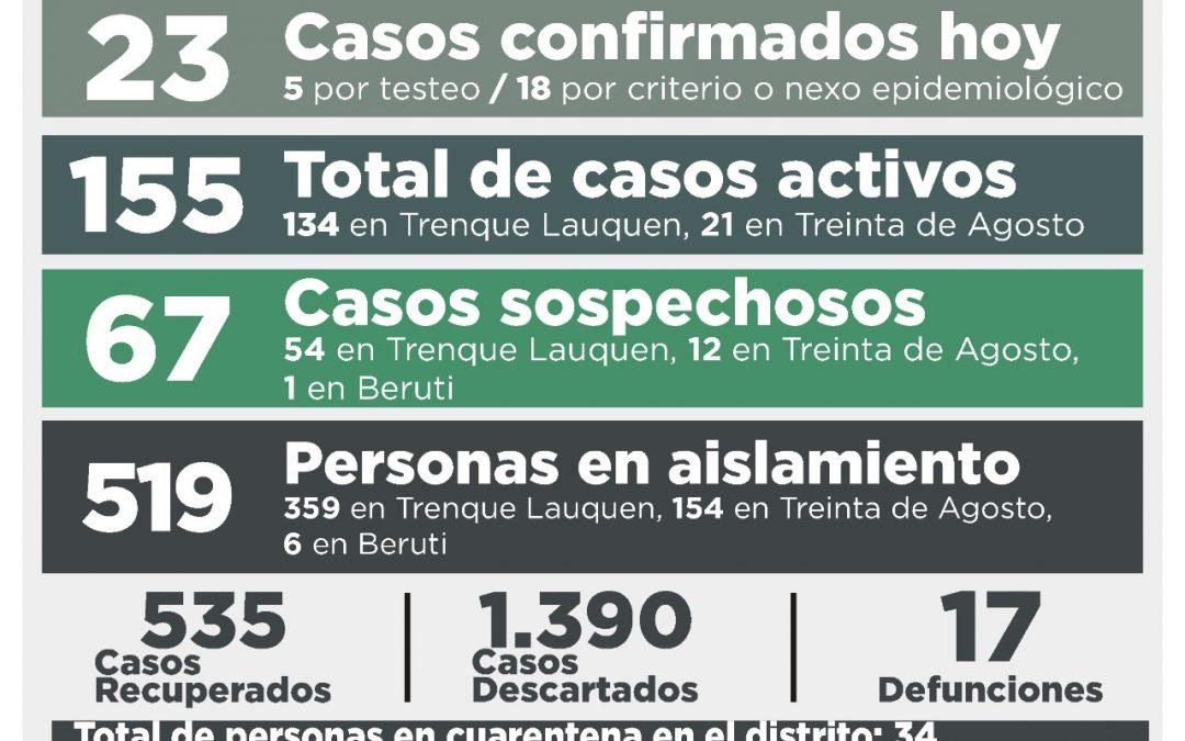 COVID-19: CON 23 NUEVOS CASOS CONFIRMADOS Y 13 PERSONAS RECUPERADAS, LOS CASOS ACTIVOS ASCENDIERON A 155