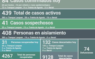 COVID-19: LOS CASOS ACTIVOS EN EL DISTRITO SON 439 LUEGO DE CONFIRMARSE 84 NUEVOS CASOS POSITIVOS, UN DECESO Y 31 PERSONAS RECUPERADAS