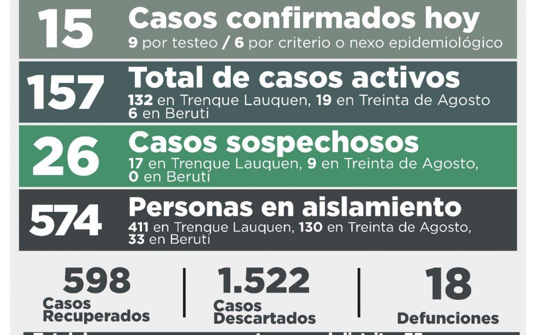 COVID-19:  CON UN DECESO, 15 CASOS CONFIRMADOS, OTRAS 18 PERS0NAS RECUPERADAS Y 40 CASOS DESCARTADOS, LOS CASOS ACTIVOS HOY SON 157