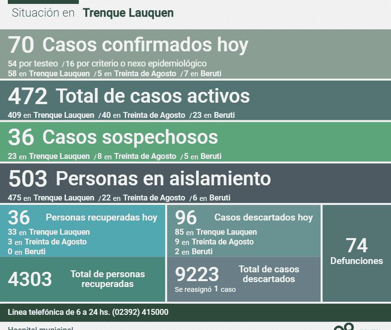 COVID-19: CON 70 NUEVOS CASOS CONFIRMADOS Y 36 PERSONAS MÁS RECUPERADAS,  AHORA LOS CASOS ACTIVOS SON 472