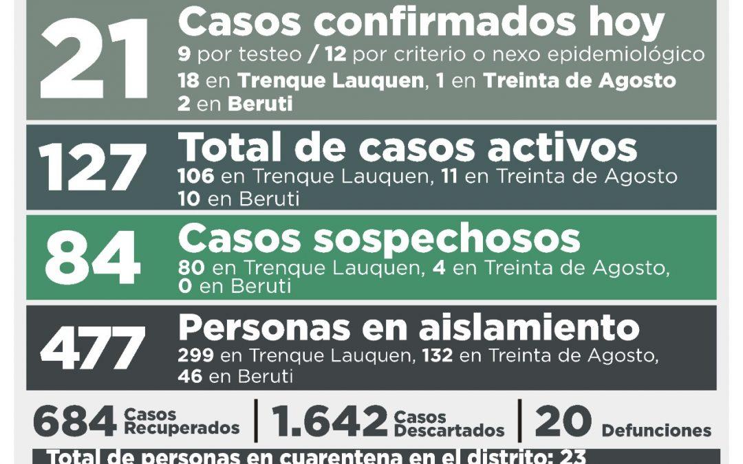 COVID-19: LOS CASOS ACTIVOS ASCENDIERON A 127, AL REGISTRARSE 21 NUEVOS CASOS CONFIRMADOS Y RECUPERARSE OTRAS 13 PERSONAS