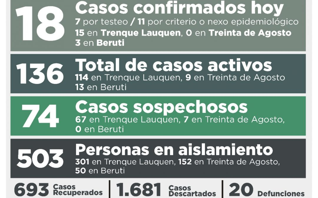 COVID-19: HAY 18 NUEVOS CASOS CONFIRMADOS, SE RECUPERARON OTRAS NUEVE PERSONAS Y FUERON DESCARTADOS 38 CASOS