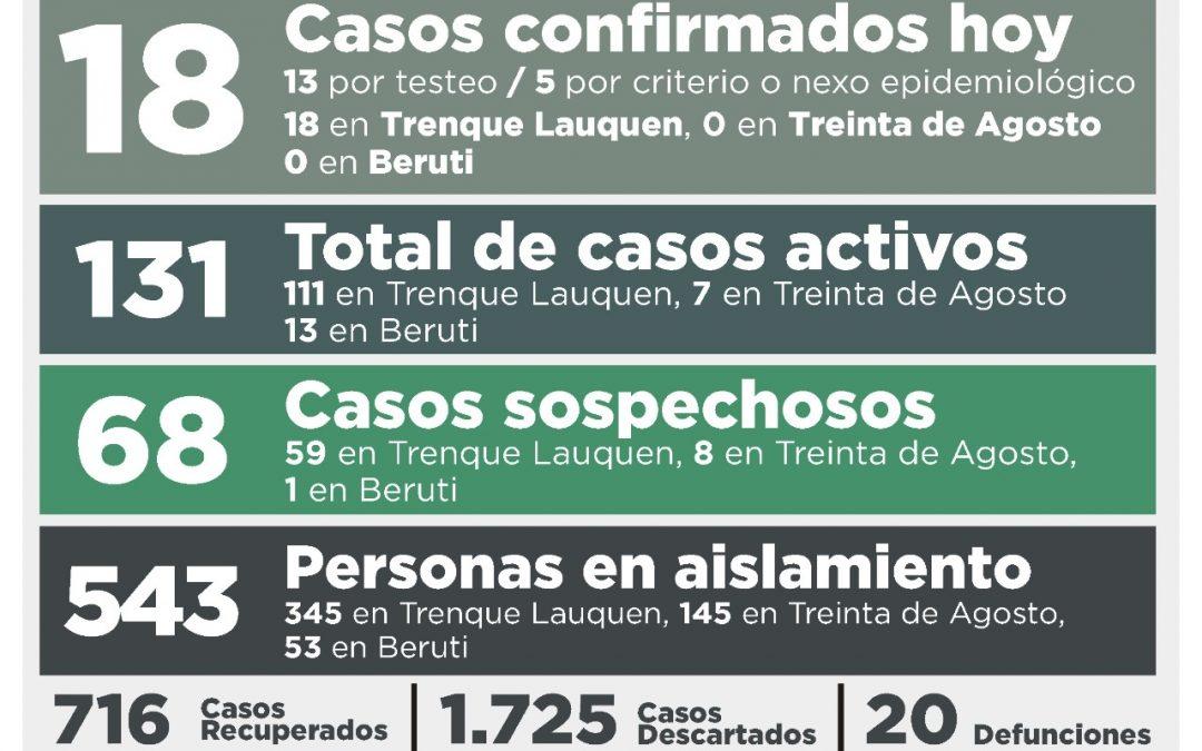 COVID-19: HOY HUBO MÁS PERSONAS RECUPERADAS (23) QUE NUEVOS CASOS CONFIRMADOS (18) Y EL NÚMERO DE ACTIVOS DESCENDIÓ A 131