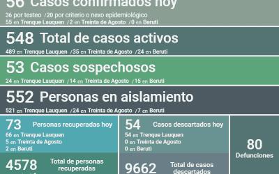COVID-19: LOS CASOS ACTIVOS SON 548 LUEGO DE CONFIRMARSE 56 NUEVOS CASOS, UN DECESO, 73 PERSONAS RECUPERADAS Y 54 CASOS DESCARTADOS