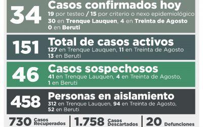 COVID-19: CON 34 NUEVOS CASOS CONFIRMADOS Y 14 PERSONAS RECUPERADAS, LA CANTIDAD DE CASOS ACTIVOS SUBIÓ A 151