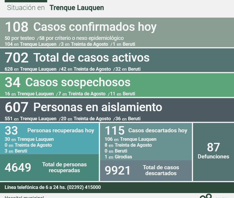 COVID-19: LOS CASOS ACTIVOS SON 702 LUEGO DE CONFIRMARSE 108 NUEVOS CASOS, CUATRO DECESOS Y 33 PERSONAS RECUPERADAS MÁS