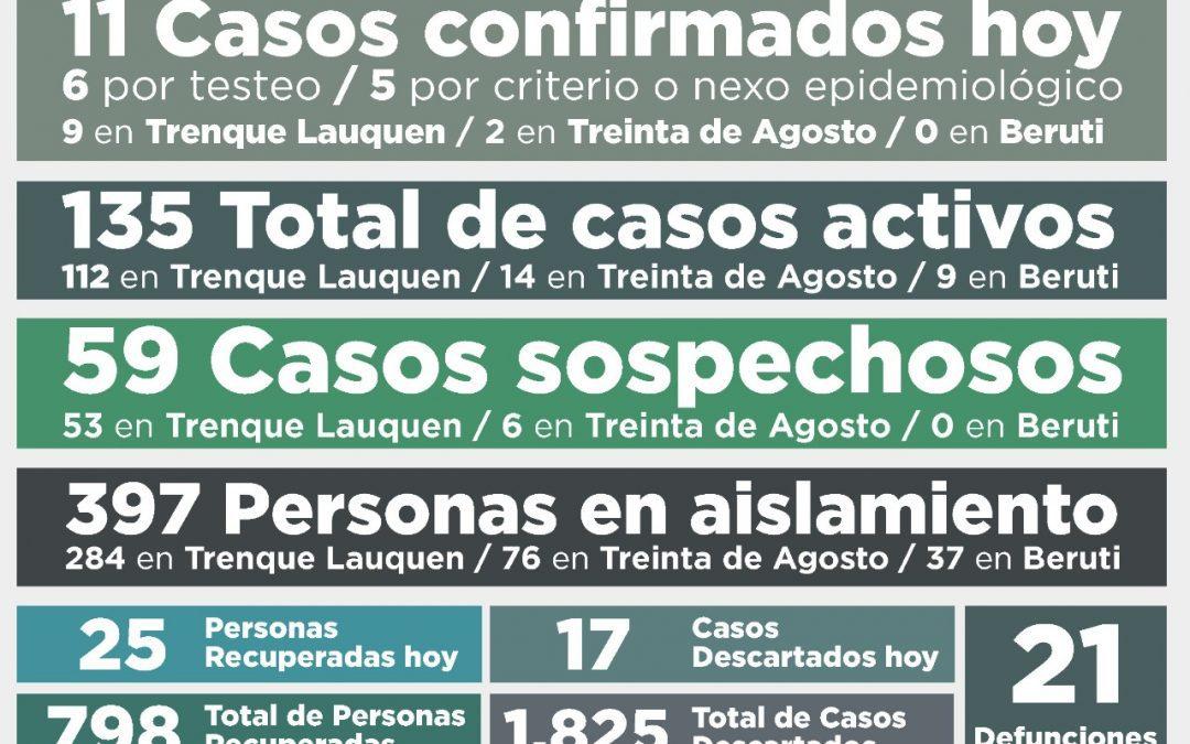 COVID-19: CON 11 NUEVOS CASOS CONFIRMADOS Y OTRAS 25 PERSONAS RECUPERADAS, EL TOTAL DE CASOS ACTIVOS VOLVIÓ A BAJAR DE 149 A 135