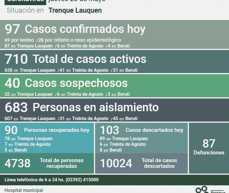 FUERON CONFIRMADOS 97 NUEVOS CASOS DE COVID-19 Y SE RECUPERARON OTRAS 90 PERSONAS, SIENDO HOY 710 LOS CASOS ACTIVOS EN EL DISTRITO
