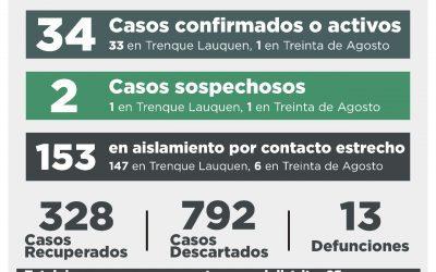COVID-19: CON LA RECUPERACIÓN DE OTRAS CUATRO PERSONAS Y SIN NUEVOS CASOS CONFIRMADOS, EL NÚMERO DE ACTIVOS SE REDUJO A 34