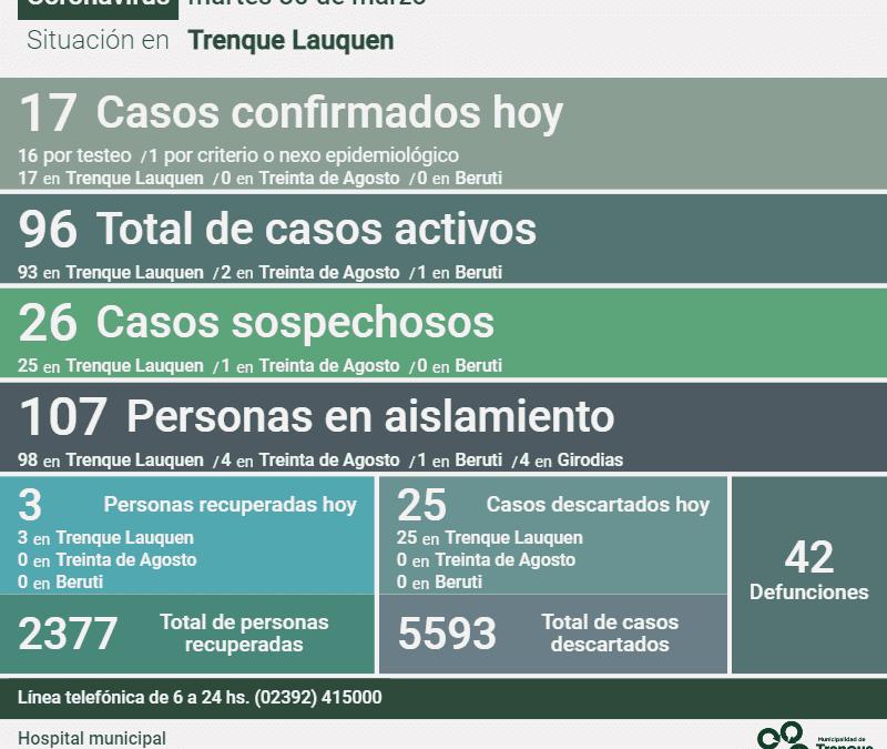 LOS CASOS ACTIVOS DE COVID-19 SUBIERON A 96, TRAS REPORTARSE UN FALLECIMIENTO, 17 NUEVOS CASOS Y TRES PERSONAS MÁS RECUPERADAS