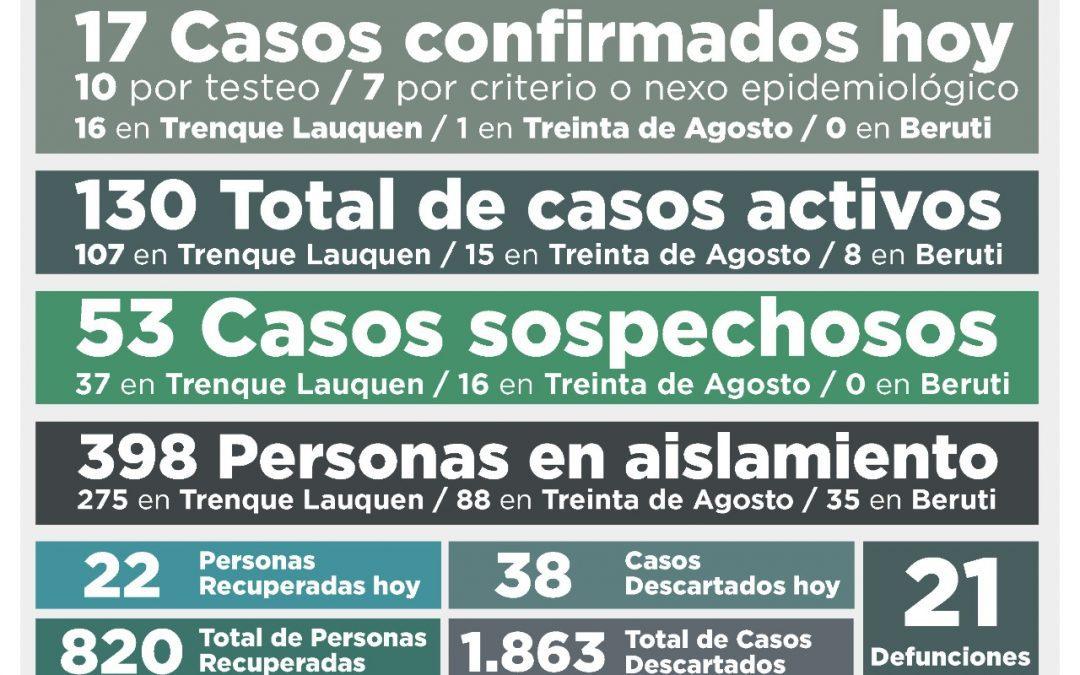 COVID-19: EL TOTAL DE ACTIVOS VOLVIÓ A BAJAR DE 135 A 130 CON 17 NUEVOS CASOS CONFIRMADOS Y 22 PERSONAS MÁS RECUPERADAS