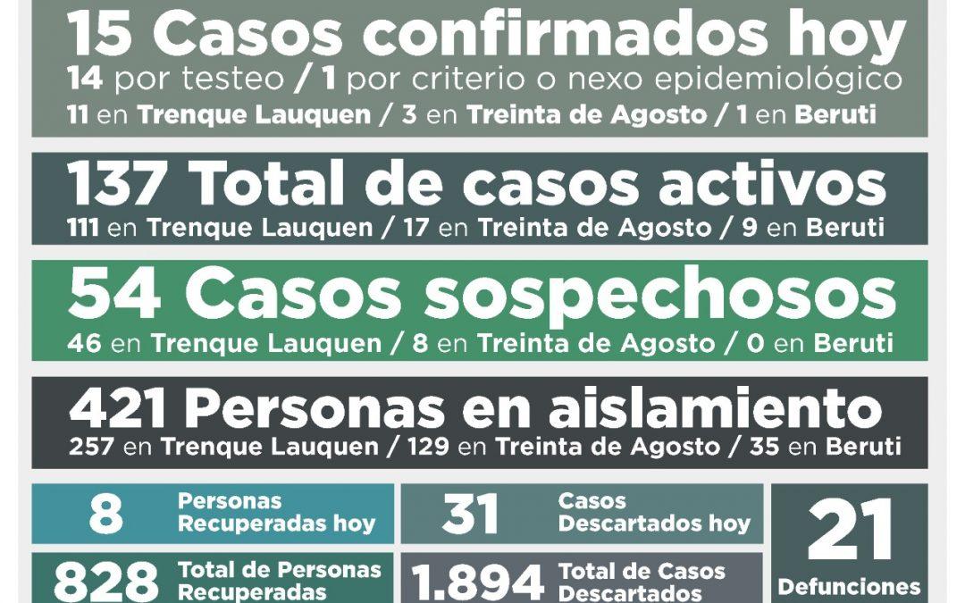 COVID-19: CON 15 NUEVOS CASOS CONFIRMADOS Y OCHO PERSONAS RECUPERADAS, EL TOTAL DE CASOS ACTIVOS SUBIÓ A 137