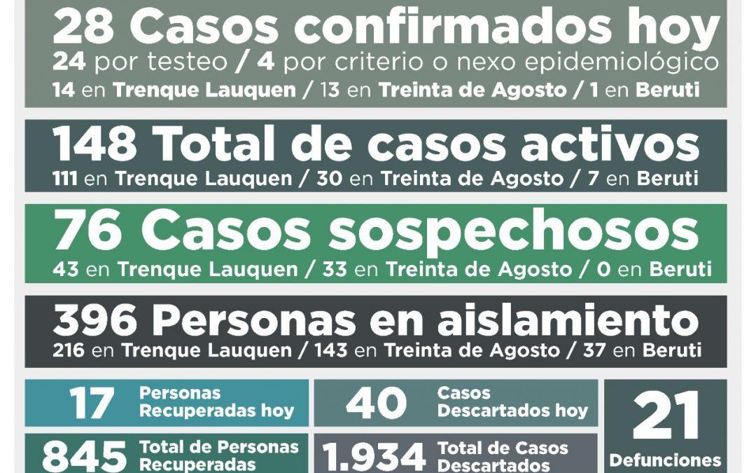 COVID-19: 28 NUEVOS CASOS CONFIRMADOS -14 EN TRENQUE LAUQUEN, 13 EN TREINTA DE AGOSTO Y UNO EN BERUTI- Y 17 PERSONAS RECUPERADAS
