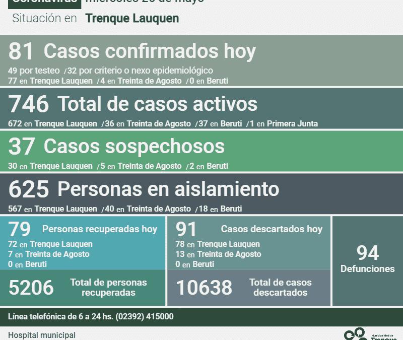 COVID-19: CON 81 NUEVOS CASOS CONFIRMADOS, 79 PERSONAS RECUPERADAS Y DOS DECESOS, LOS CASOS ACTIVOS HOY SON 746