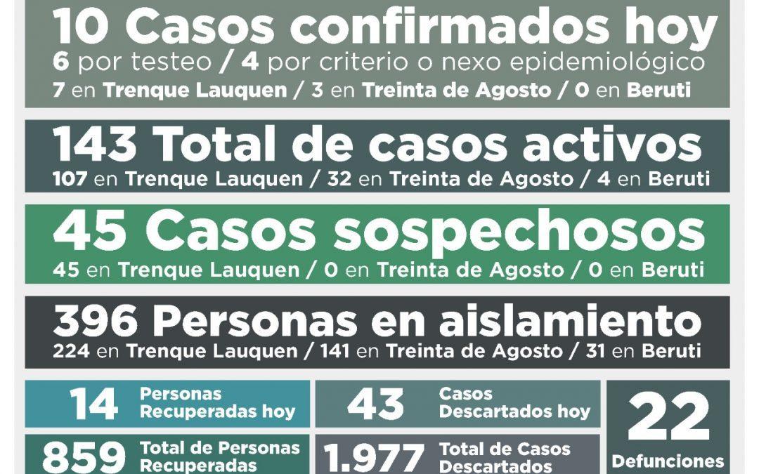 COVID-19: UN DECESO, DIEZ NUEVOS CASOS CONFIRMADOS, 14 PERSONAS MÁS RECUPERADAS Y 43 CASOS DESCARTADOS