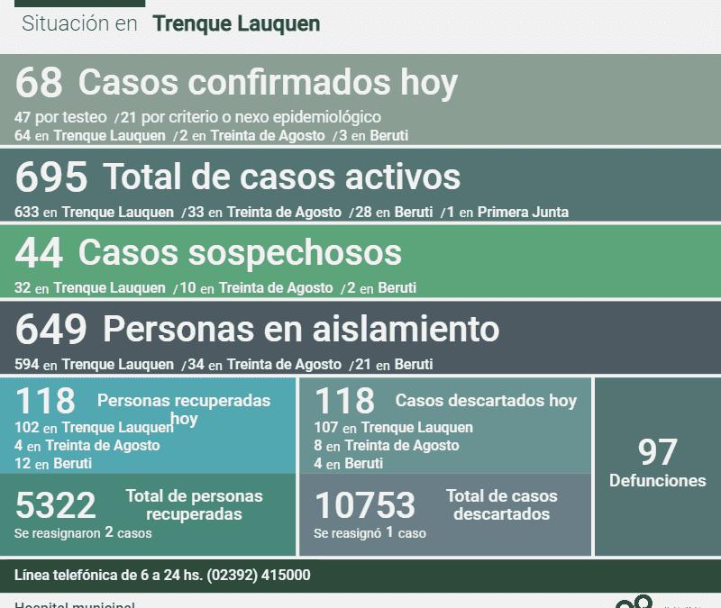 LOS CASOS ACTIVOS DE COVID-19 SON 695 LUEGO DE CONFIRMARSE 68 NUEVOS CASOS, TRES DECESOS Y RECUPERARSE OTRAS 118 PERSONAS