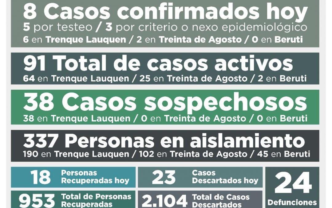 COVID-19: HUBO UN DECESO, OCHO CASOS CONFIRMADOS Y 18 PERSONAS RECUPERADAS, BAJANDO A 91 LOS CASOS ACTIVOS