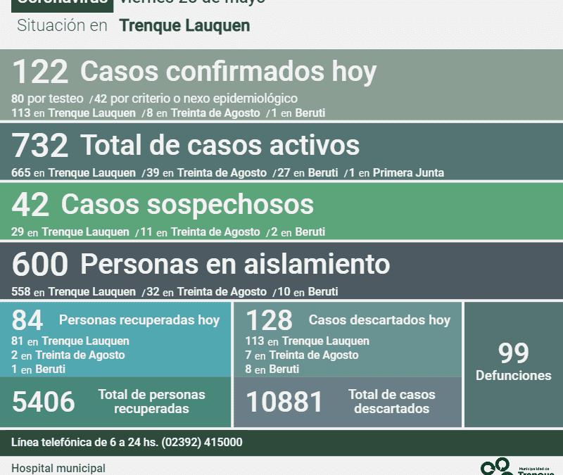 COVID-19: FUERON CONFIRMADOS 122 NUEVOS CASOS, HUBO DOS DECESOS Y 84 PERSONAS RECUPERADAS, SIENDO AHORA 732 LOS CASOS ACTIVOS