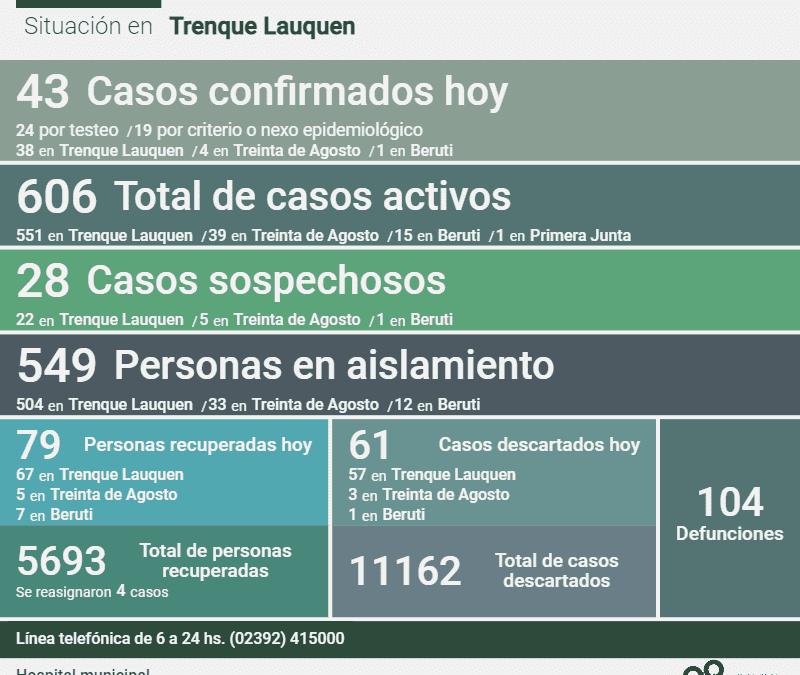 LOS CASOS ACTIVOS DE COVID-19 SON 606 DESPUÉS DE CONFIRMARSE 43 NUEVOS CASOS, TRES DECESOS Y 79 PERSONAS MÁS RECUPERADAS