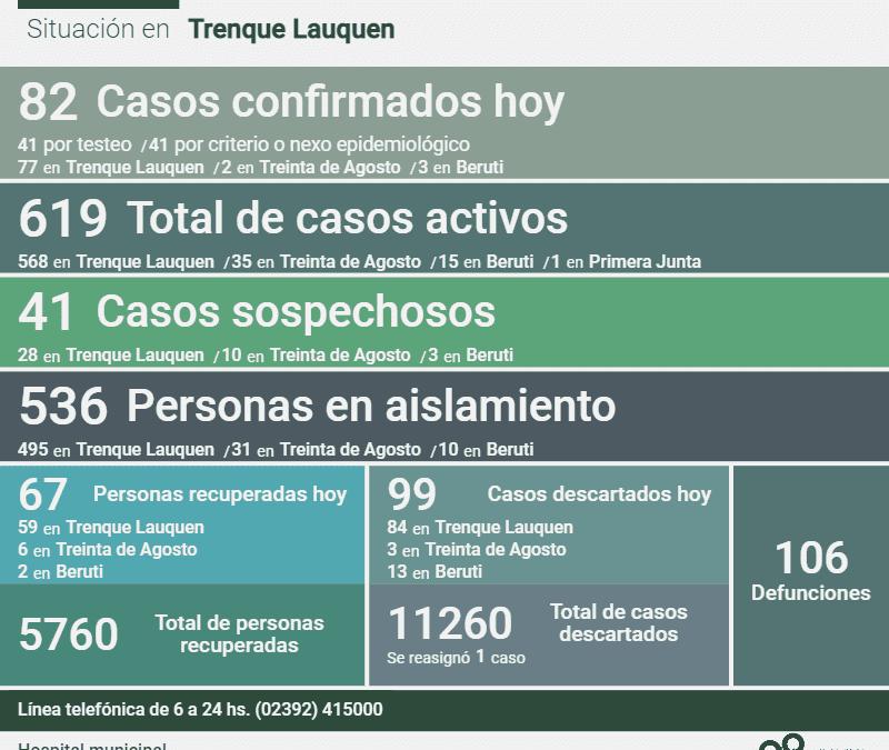 COVID-19: CON LA CONFIRMACIÓN DE 82 NUEVOS CASOS, DOS DECESOS Y LA RECUPERACIÓN DE 67 PERSONAS MÁS, HOY LOS CASOS ACTIVOS SON 619