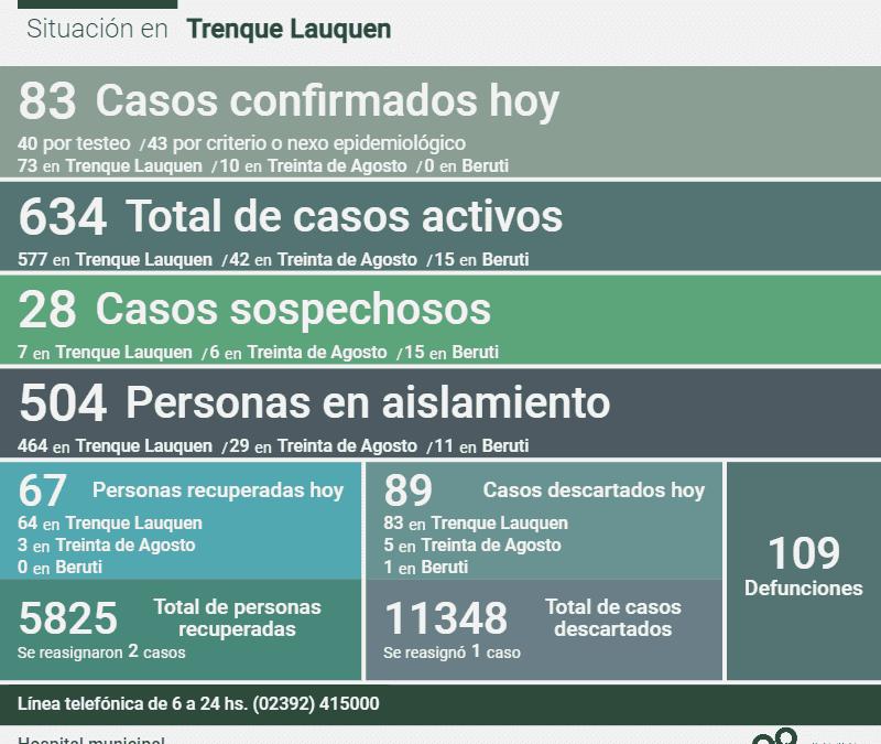 SON 634 LOS CASOS ACTIVOS DE COVID-19 EN EL DISTRITO: SE CONFIRMARON 83 NUEVOS CASOS, HUBO TRES DECESOS Y 67 PERSONAS TUVIERON EL ALTA