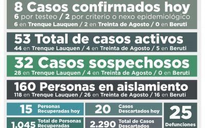 COVID-19: CON OCHO NUEVOS CASOS CONFIRMADOS Y OTRAS 15 PERSONAS RECUPERADAS, VOLVIÓ A BAJAR LA CANTIDAD DE CASOS ACTIVOS: SON 53