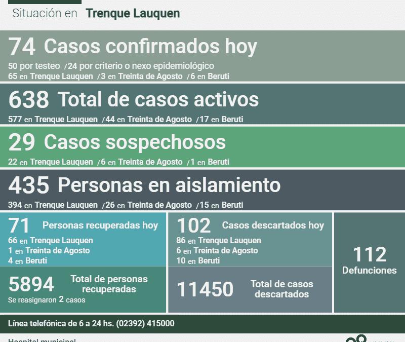 COVID-19: CON 74 NUEVOS CASOS CONFIRMADOS, TRES DECESOS Y 71 PERSONAS MÁS RECUPERADAS, LOS CASOS ACTIVOS AHORA SON 638