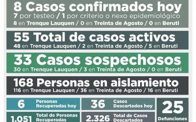 COVID-19: OCHO NUEVOS CASOS CONFIRMADOS, SEIS PERSONAS MÁS RECUPERADAS Y 36 CASOS DESCARTADOS