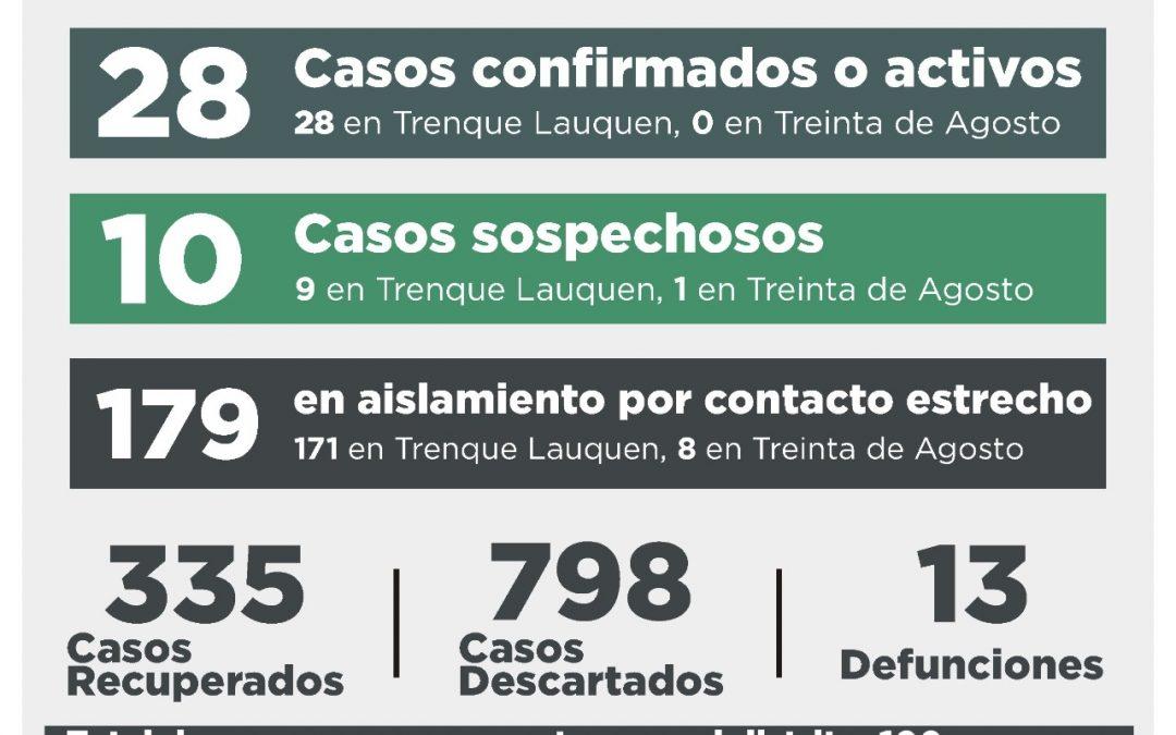 COVID-19: LUEGO DE REGISTRARSE UN CASO CONFIRMADO POR NEXO Y RECUPERARSE OTRAS SIETE PERSONAS, LOS CASOS ACTIVOS BAJAN A 28