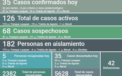 COVID-19:  AL CONFIRMARSE 35 NUEVOS CASOS Y RECUPERARSE OTRAS CINCO PERSONAS, LOS CASOS ACTIVOS ASCENDIERON HOY A 126