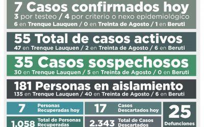 COVID-19:  EL NÚMERO DE CASOS ACTIVOS SIGUE EN 55, TRAS REGISTRARSE SIETE NUEVOS CASOS CONFIRMADOS Y RECUPERARSE  SIETE PERSONAS MÁS