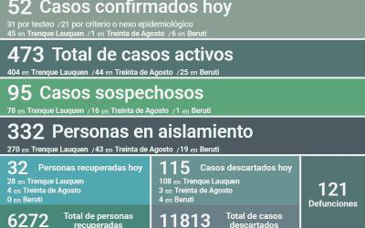 COVID-19: CON 52 NUEVOS CASOS CONFIRMADOS, UN DECESO Y 32 PERSONAS RECUPERADAS MÁS, EL NÚMERO DE CASOS ACTIVOS EN EL DISTRITO ES 473