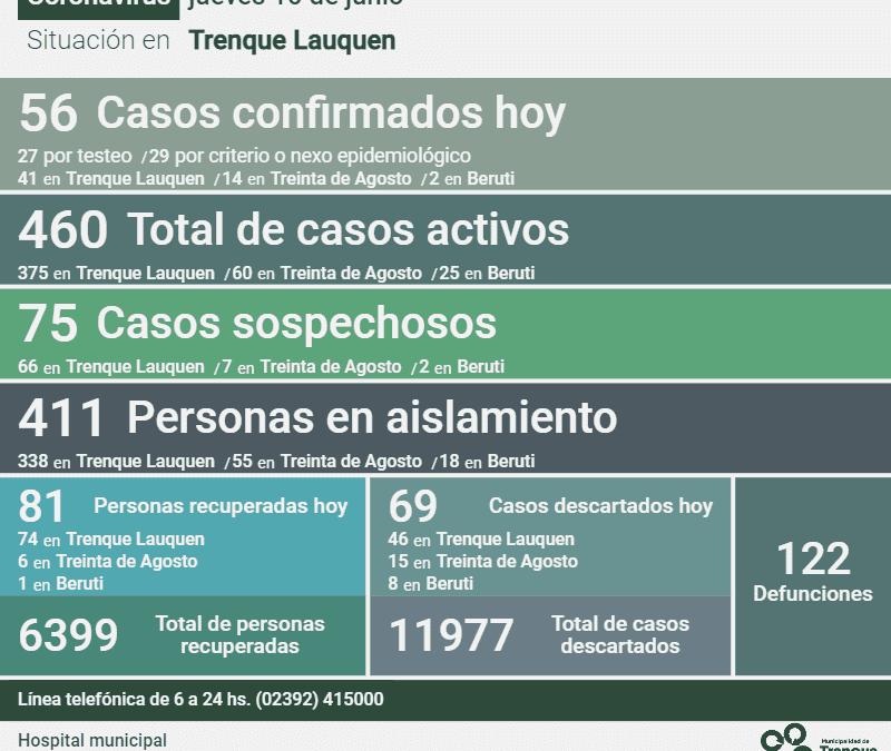 COVID-19: HAY 460 CASOS ACTIVOS, TRAS REPORTARSE 56 NUEVOS CASOS CONFIRMADOS, UN DECESO Y 81 PERSONAS RECUPERADAS