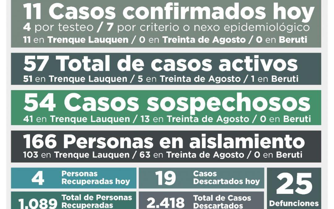 COVID-19: EL NÚMERO DE ACTIVOS SUBIÓ A 57, LUEGO DE REPORTARSE 11 NUEVOS CASOS CONFIRMADOS Y CUATRO PERSONAS MÁS RECUPERADAS