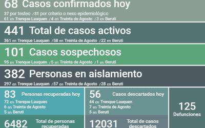 FUERON REPORTADOS 68 NUEVOS CASOS DE COVID-19, TRES DECESOS Y 83 PERSONAS RECUPERADAS MÁS, SIENDO AHORA 441 LOS CASOS ACTIVOS
